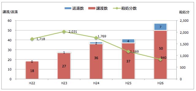 青森県:引き取られた猫の処置(譲渡/返還/殺処分件数)