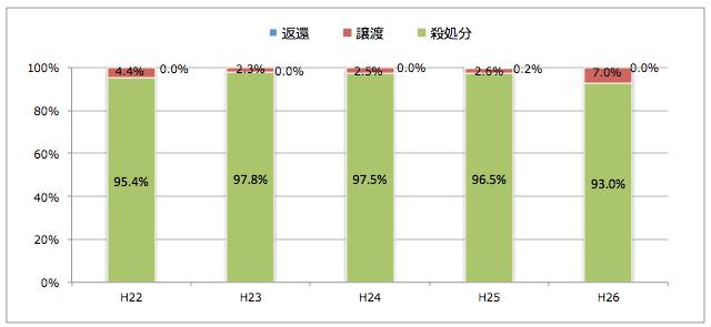 熊本県:引き取られた猫の処置(譲渡/返還/殺処分割合)