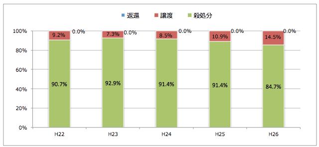 茨城県:引き取られた猫の処置(譲渡/返還/殺処分割合)