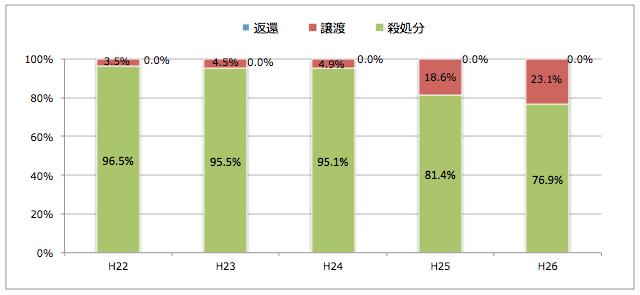 栃木県:引き取られた猫の処置(譲渡/返還/殺処分割合)