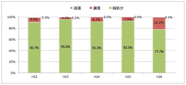 滋賀県:引き取られた猫の処置(譲渡/返還/殺処分割合)