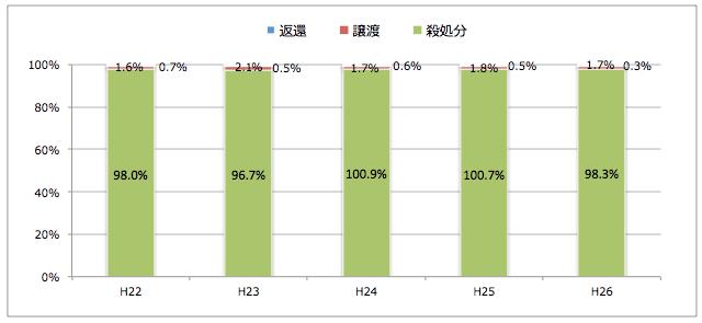 和歌山県:引き取られた猫の処置(譲渡/返還/殺処分割合)