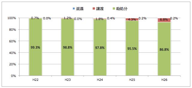 鳥取県:引き取られた猫の処置(譲渡/返還/殺処分割合)