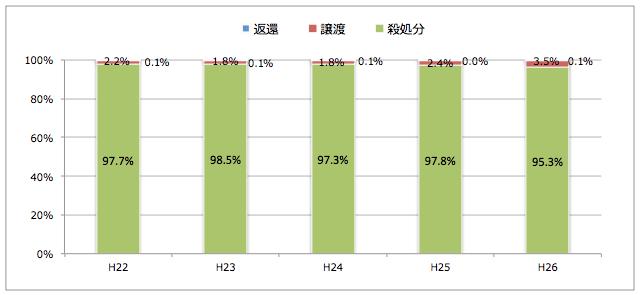 愛媛県:引き取られた猫の処置(譲渡/返還/殺処分割合)