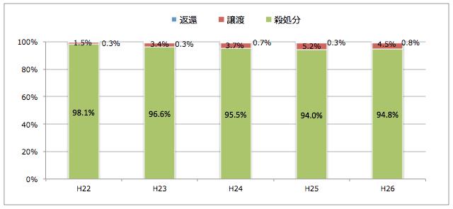 沖縄県:引き取られた猫の処置(譲渡/返還/殺処分割合)
