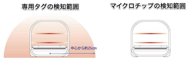専用タグとマイクロチップで、センサーで検知される範囲は異なる