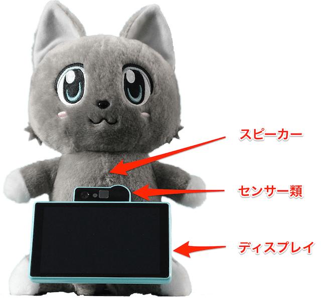 ドコモが開発中の対話型ネコAIロボットの各部位