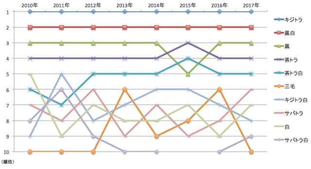 猫の柄ランキング推移グラフ