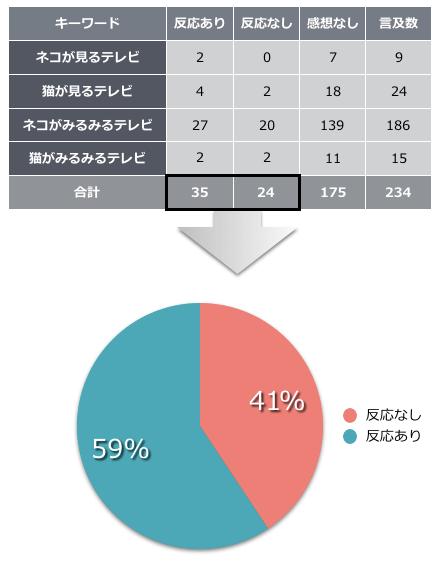 NHKの「ネコがみるみるテレビ」についてSNSでの反応分析結果