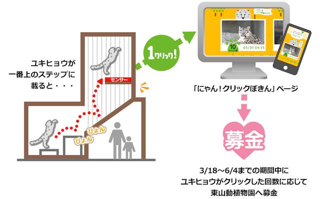 「にゃん!クリックぼきん」の仕組みイメージ図