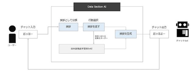 機械学習型ペット対話サービス「AI PET(アイ ペット)」の対話仕様イメージ図
