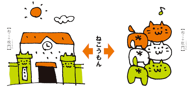 「ねことば」のイメージ図1