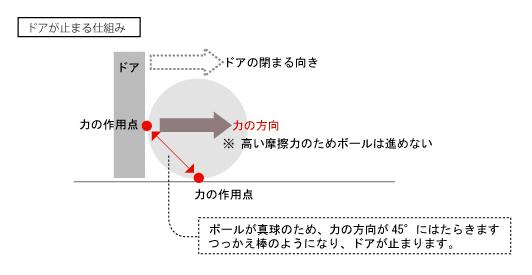 ドアストッパー「Door Cube(ドアキューブ)」のドアを止める仕組み・原理