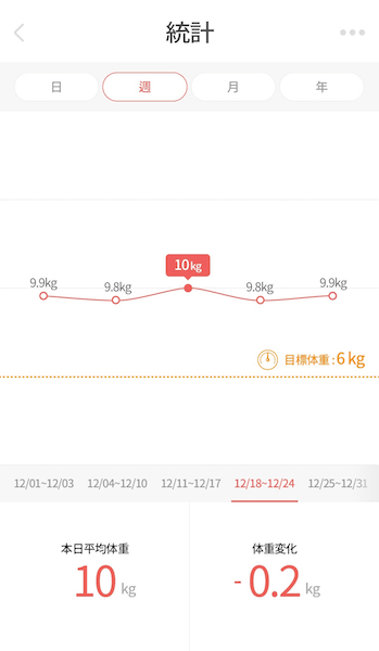 猫の体重変化をグラフ化 by くるみスケール(KURUMI SCALE)
