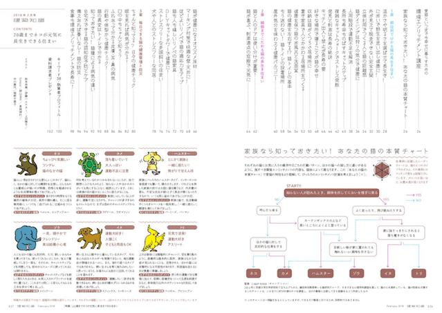 雑誌「建築知識」の2018年2月号ネコ特集 目次