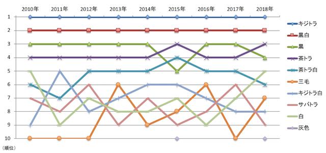 飼い猫の柄ランキング、2010年から2018年までの順位推移グラフ
