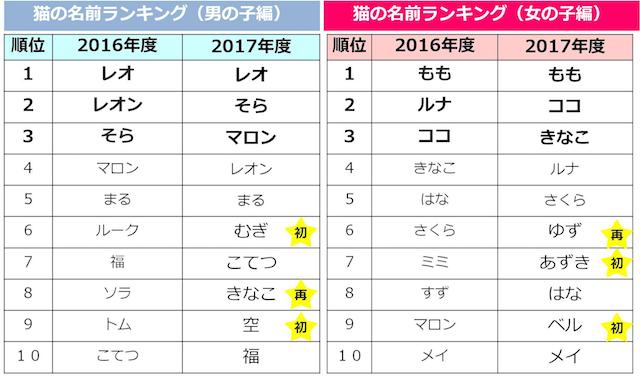 男女別・猫の名前ランキング(2016年-2017年)