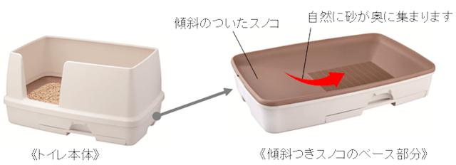 底に傾斜が付いている「デオトイレ 快適ワイド」