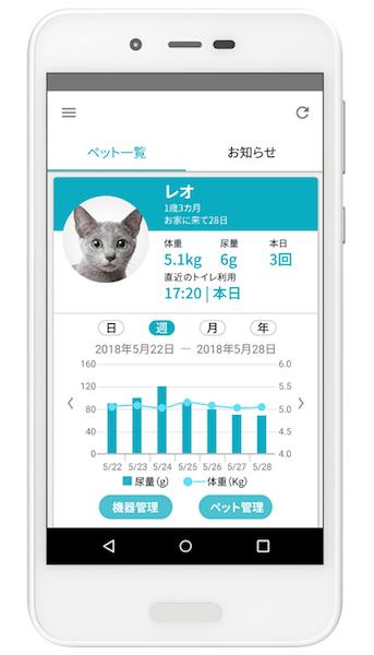 猫の計測データを確認できるスマート猫トイレ「ペットケアモニター」のスマホアプリ画面