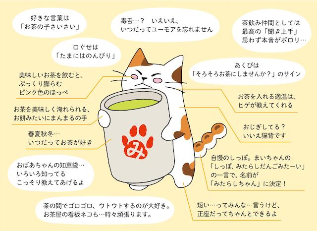 猫キャラ「みたらしちゃん」のプロフィールイメージ