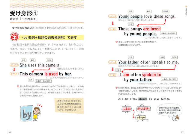 猫イラストによる英文法「受け身」の解説イメージ by 「中学英語がぜんぶ身につくイラストBOOK」
