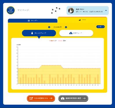 MEDYFAS(メディファス)おしっこチェックPROJECT、入力値をグラフ化した画面
