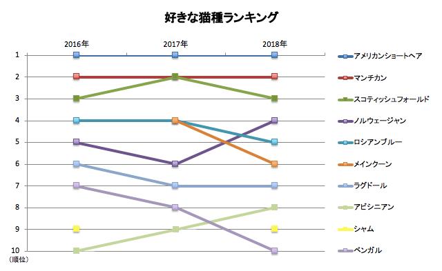 好きな猫種ランキング推移グラフ2016年〜2018年