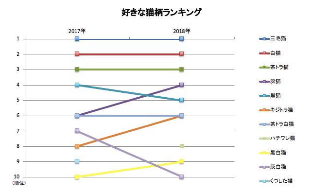 好きな猫柄ランキング推移グラフ2017年〜2018年