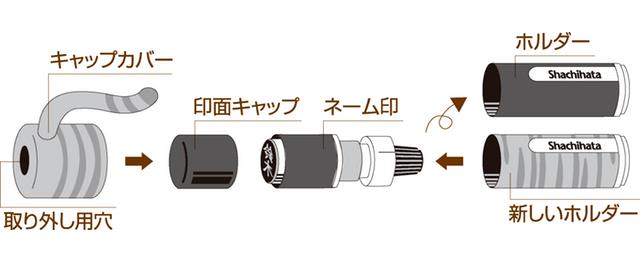 シヤチハタ「ネーム9」を「おめかしっぽ」に着せ替える手順