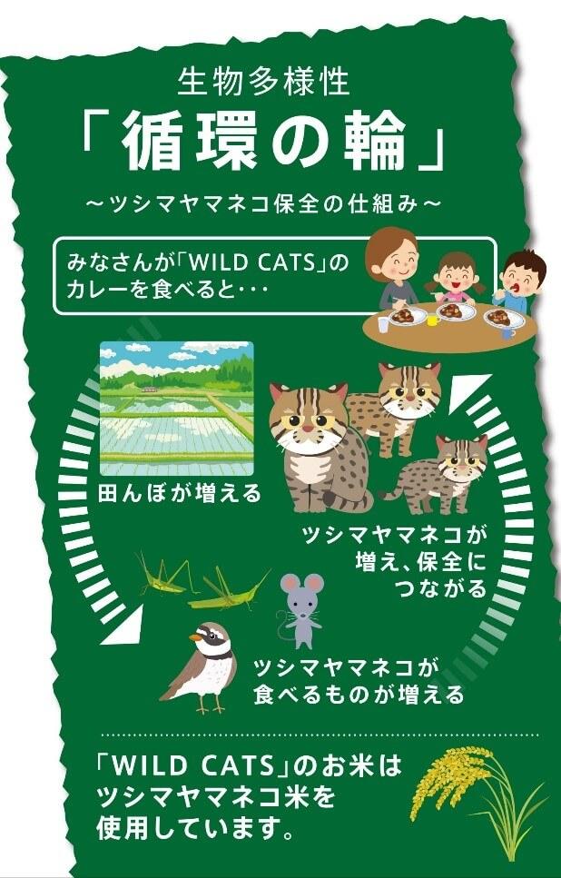 生物多様性「循環の輪」ツシマヤマネコ保全の仕組み図