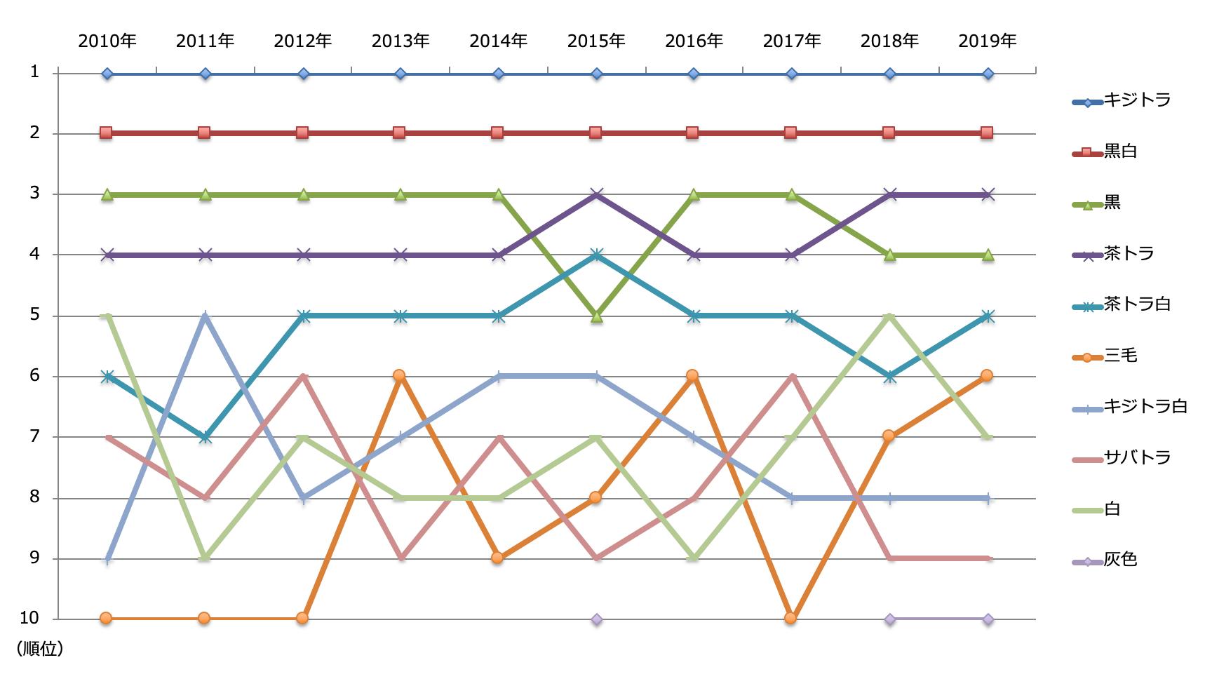 猫の柄ランキング2010年から2019年までの推移グラフ