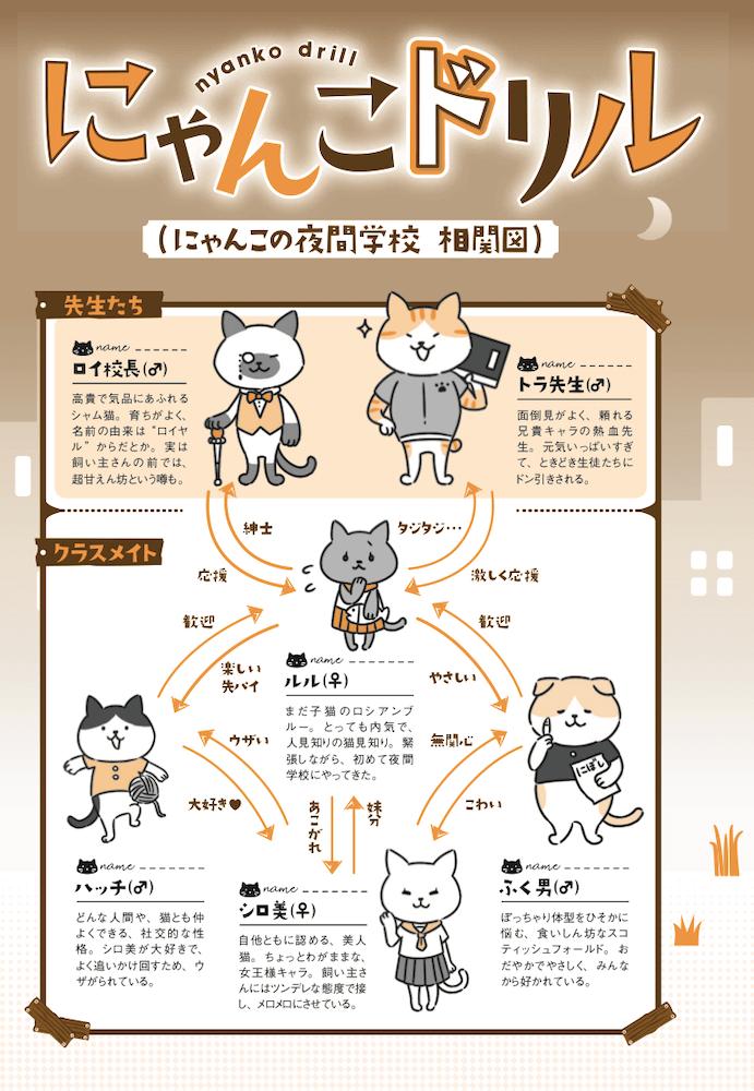 書籍「にゃんこドリル―きもちやからだのしくみが、楽しく学べる」に登場する猫キャラの相関図