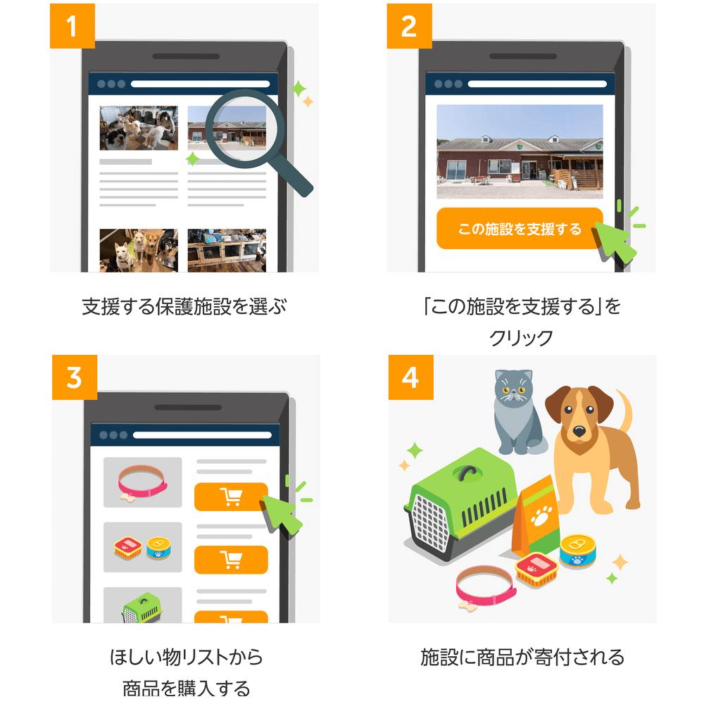 Amazon「動物保護施設 支援プログラム」の仕組み