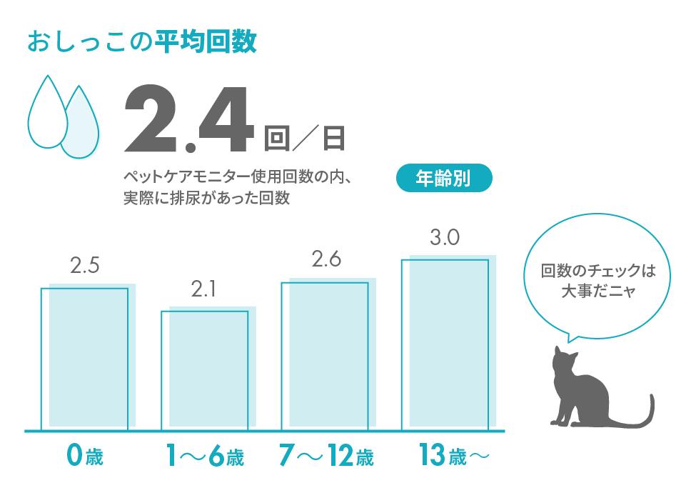 猫のオシッコの平均回数グラフ by ペットケアモニター