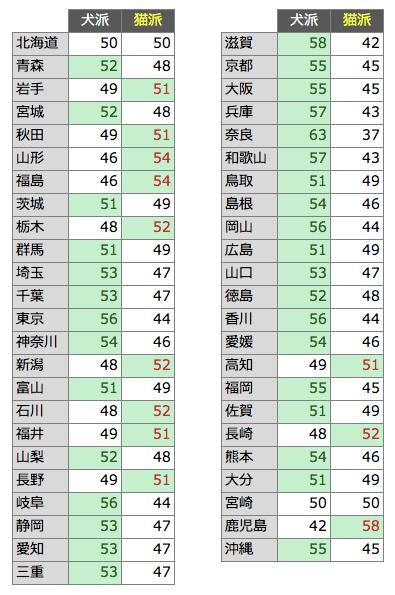 犬派 or 猫派に投票する「犬猫総選挙」都道府県別の得票率データ