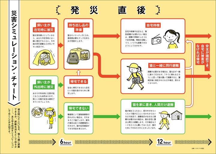 災害シミュレーション・チャート
