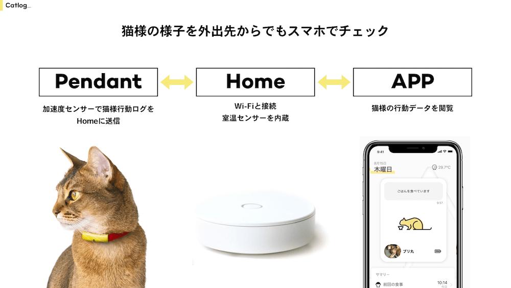 猫の行動を記録するCatlog(キャトログ)のサービス構成イメージ図