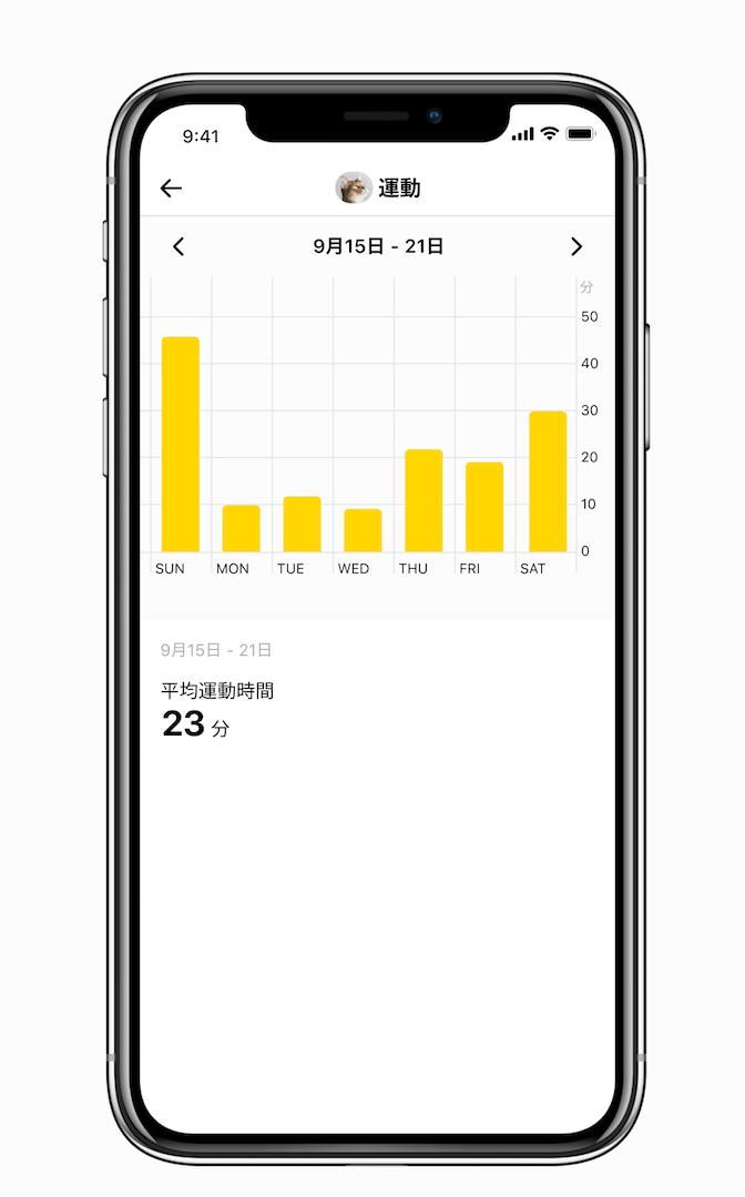 猫の日別の行動データをグラフ化したイメージ by Catlog(キャトログ)のスマホアプリ画面