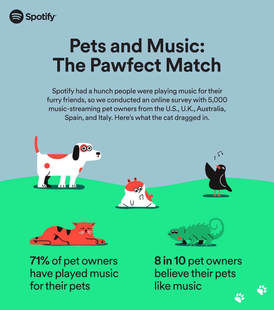 ペット音楽にまつわるアンケート調査結果のインフォグラフィック by Spotify
