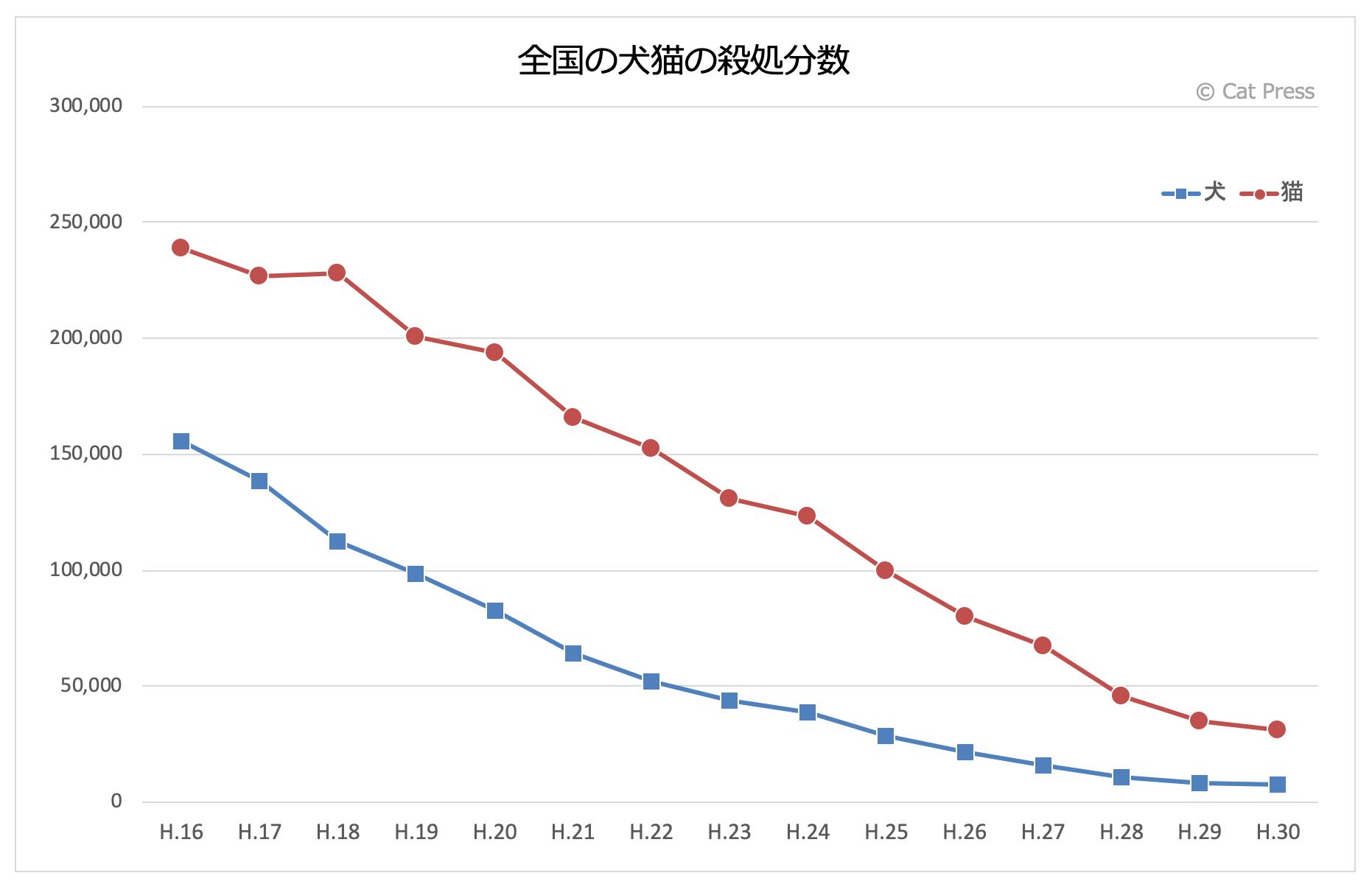 平成16年〜平成30年度の日本全国における犬猫の殺処分数、推移グラフ