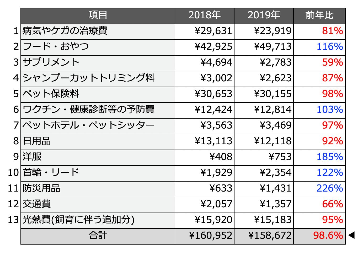 2018年と2019年の「猫に関する年間支出額&猫の飼育費用」