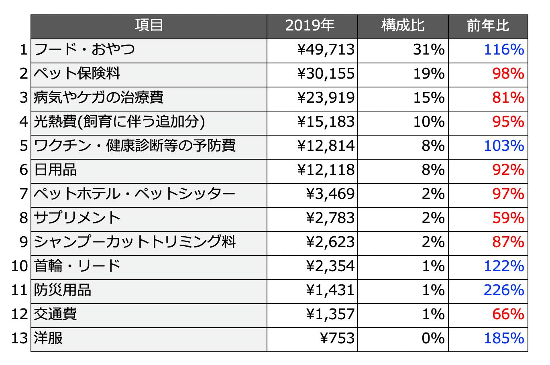 2019年の「猫に関する年間の支出額が多いランキング」