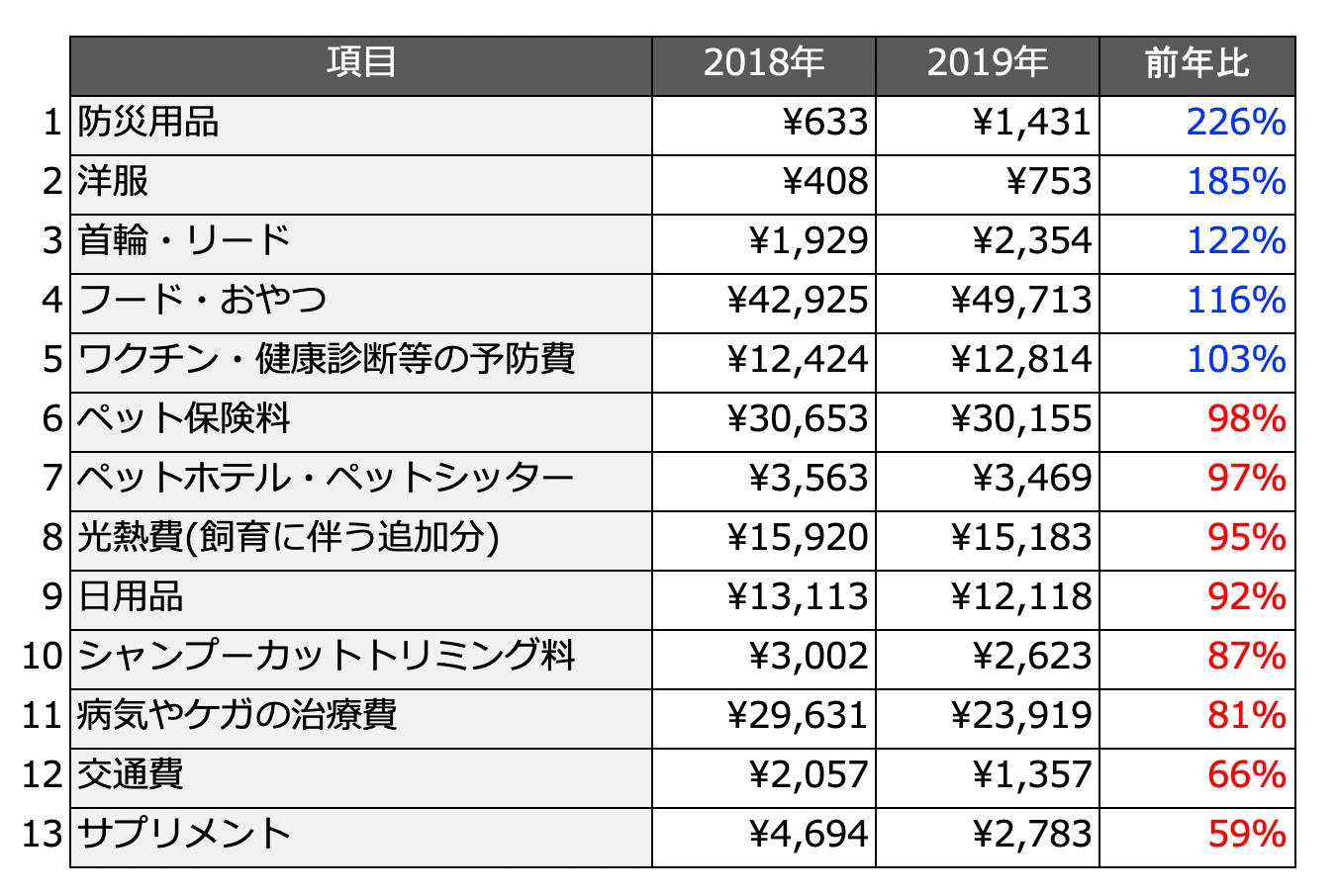 2019年の「猫に関する年間支出額の前年比が高いランキング」