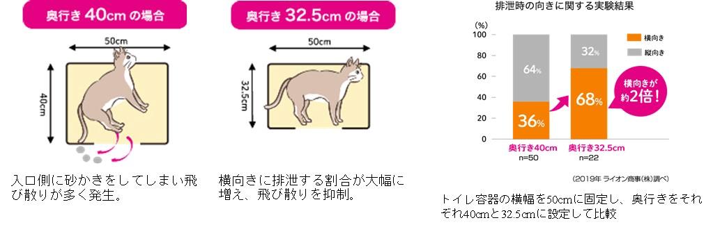 猫砂の飛び散りを抑える「スマートワイド構造」