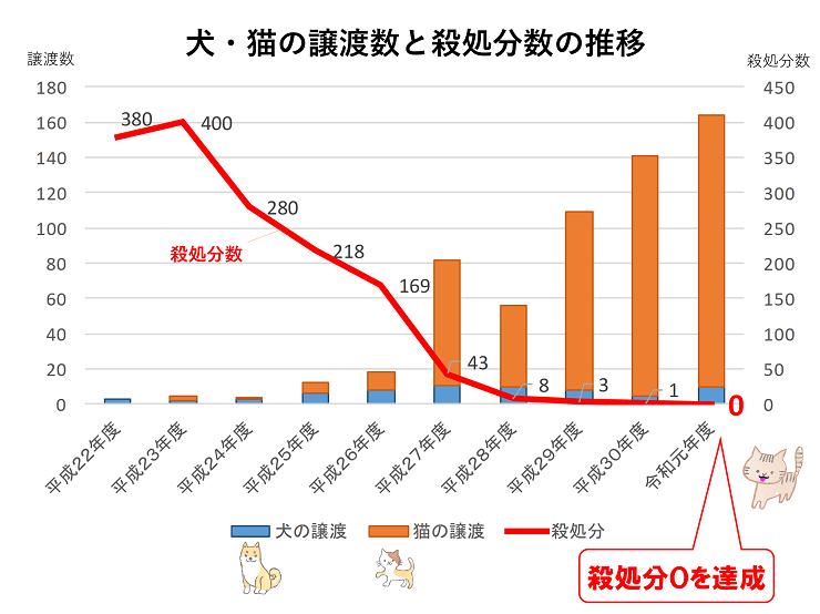 奈良市の「犬・猫の譲渡数と殺処分数の推移」グラフ