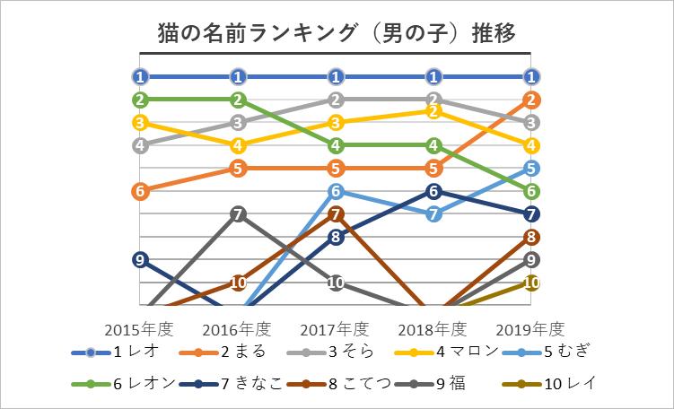 オス猫の名前ランキング順位推移グラフ 2015年度〜2019年度(雄猫)