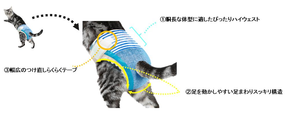 猫用おむつ「マナーウェアねこ用」の特徴を現した図解