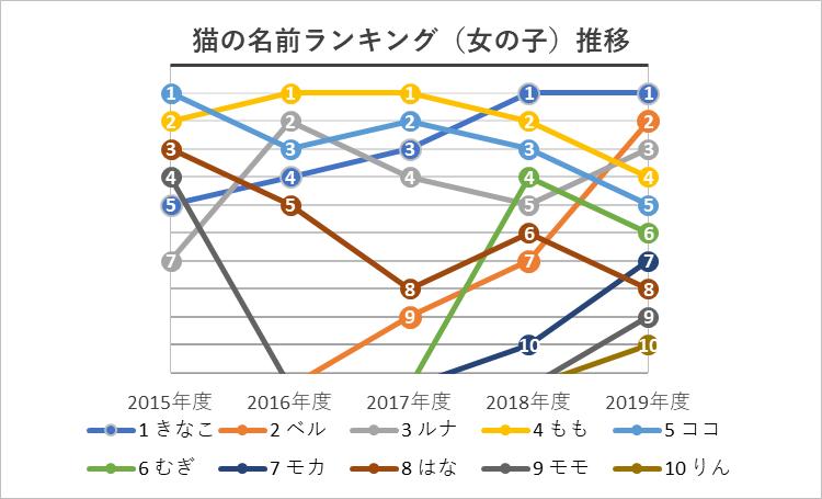 メス猫の名前ランキング順位推移グラフ 2015年度〜2019年度(雌猫)