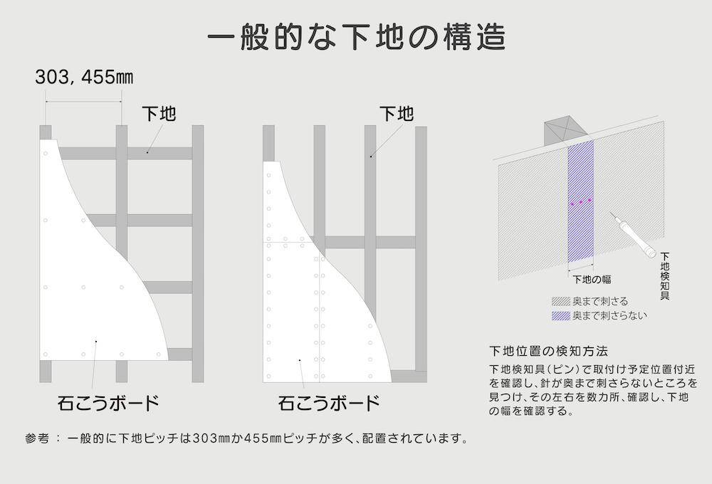 一般的な壁の下地の構造図