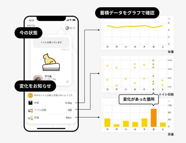 Catlog Board(キャトログボード)で計測した猫の体重や尿量を表示する専用アプリ画面イメージ